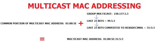 Multicast MAC addressing