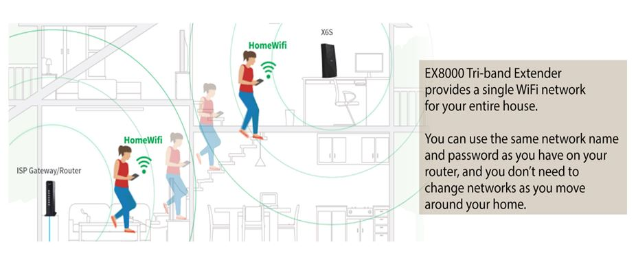 NETGEAR's EX8000 provides a single WiFi network for your entire house