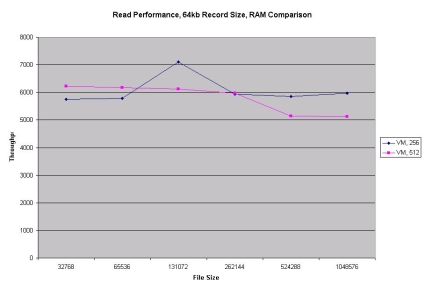 Read RAM comparison