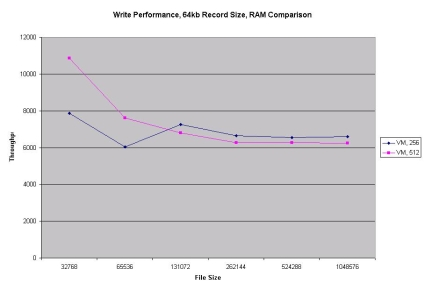 Write RAM comparison