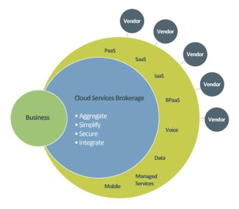 Cloud Services Brokerage Model