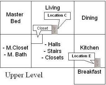 Upper Level Test Locations