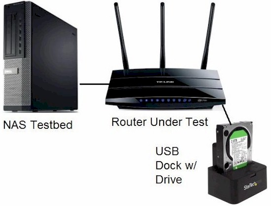 How We Test Router Storage