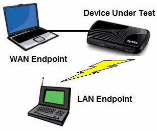 Router Test setup diagram