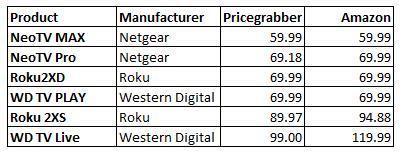 Mid-priced media streamer pricing comparison