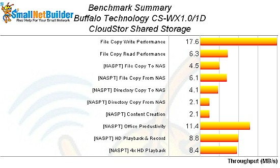 CloudStor Benchmark summary
