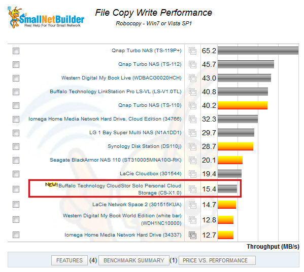 CloudStor Solo write performance ranking