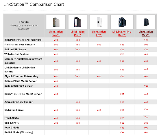 LinkStation Family Feature Comparison