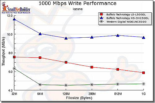 Write performance comparision - 1000 Mbps LAN