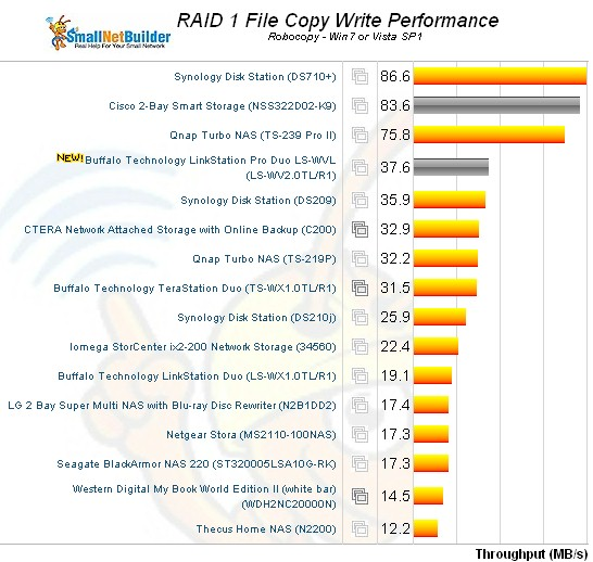 RAID 1 File Copy Write Comparison