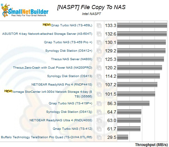 Intel NASPT File Copy to NAS  Benchmark - 4 drive NASes, RAID 0
