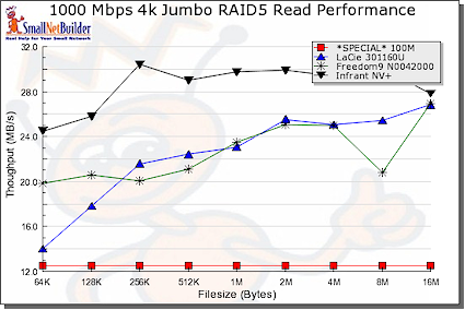 Jumbo read performance