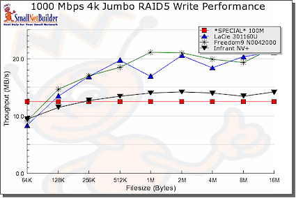Jumbo write performance