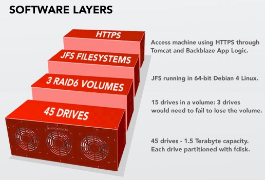 Backblaze Pod software architecture (Courtesy Backblaze)