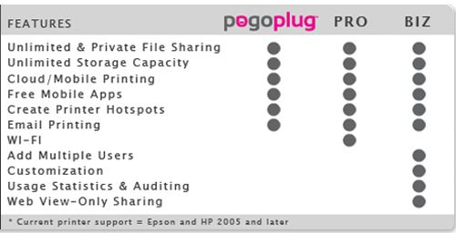 Pogoplug Standard and Biz Feature Comparison