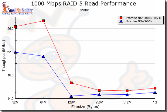 RAID 5 Read performance comparison - 1000 Mbps