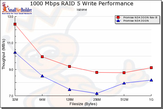 RAID 5 Write performance comparison - 1000 Mbps