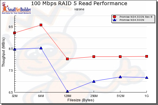 RAID 5 Read performance comparison - 100 Mbps