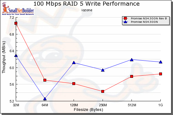 RAID 5 Write performance comparison - 100 Mbps