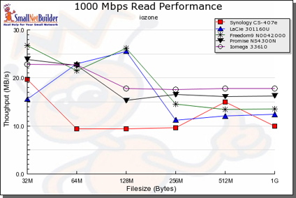 1000 Mbps Read comparative performance