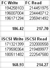 TTS-1079 Pro 10 Gbe test - Windows file copy, iSCSI