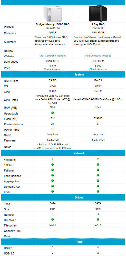 QNAP TS-332X-4G feature comparison