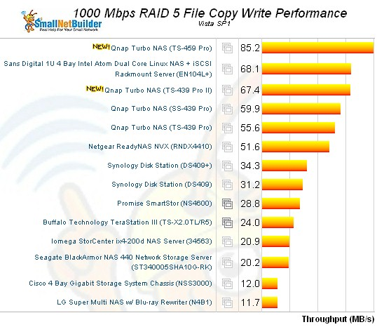TS-439 Pro II RAID 5 File Copy Performance