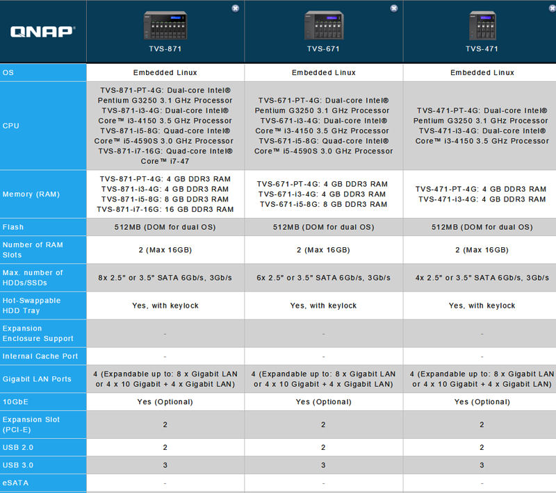 QNAP TVS-x71 Product and Model comparison