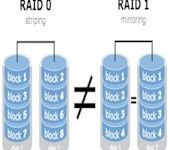RAID 0 is not the same as RAID 1