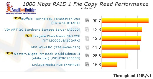 RAID 1 Vista SP1 File Copy Read