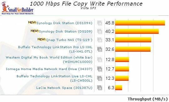 1000 Mbps LAN Vista SP1 File Copy Write