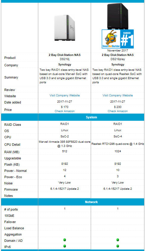 Synology DS218play and DS218j feature comparison