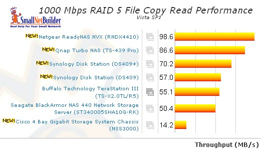 RAID 5 Vista SP1 File Copy Read