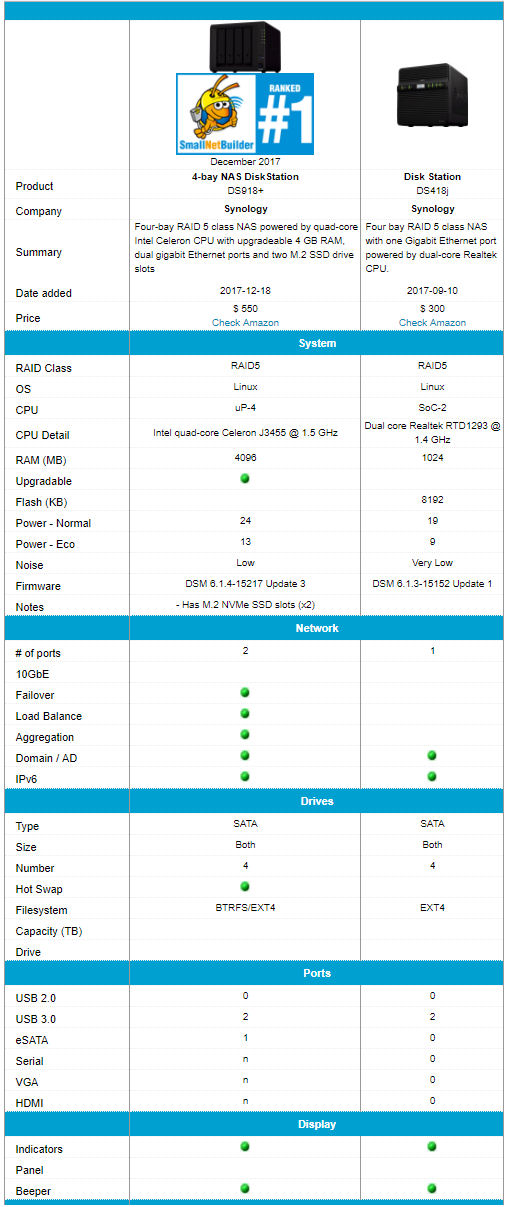 Synology DS918+ and Synology DS418j feature comparison