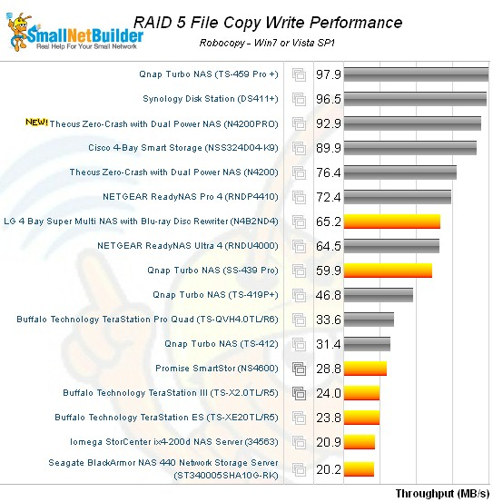 N4200PRO RAID 5 Filecopy - write - four bay NASes only