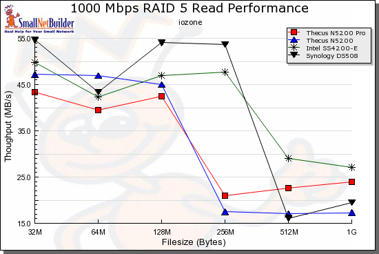 Competitive comparison - RAID 5 read, 1000 Mbps 4k jumbo LAN