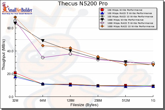 N5200 Pro write benchmark comparison - 100 and 1000 Mbps LAN