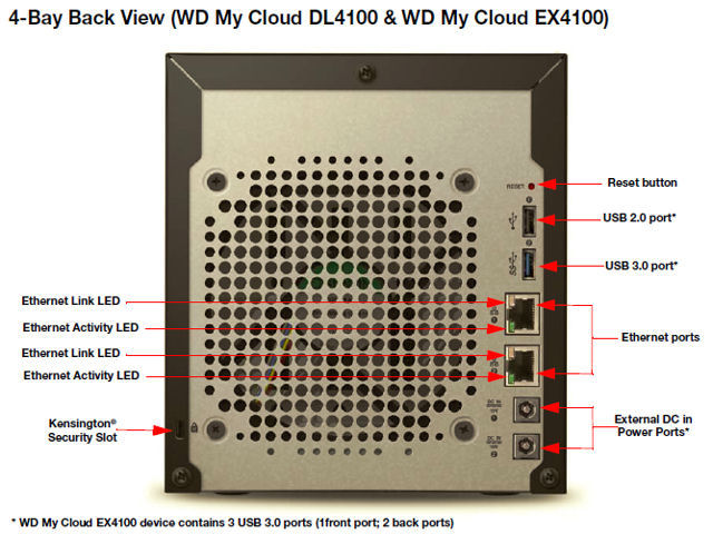 WD My Cloud EX4100 rear panel callout