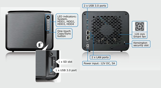 ZyXEL NAS540 front and rear panel callouts