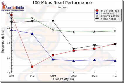 100 Mbit LAN, comparative read test
