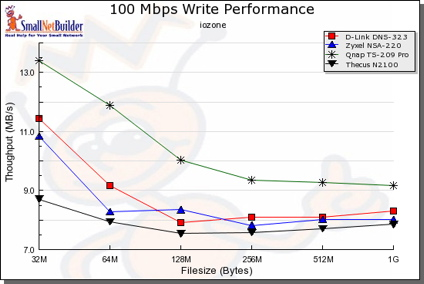100 Mbit LAN, comparative write test