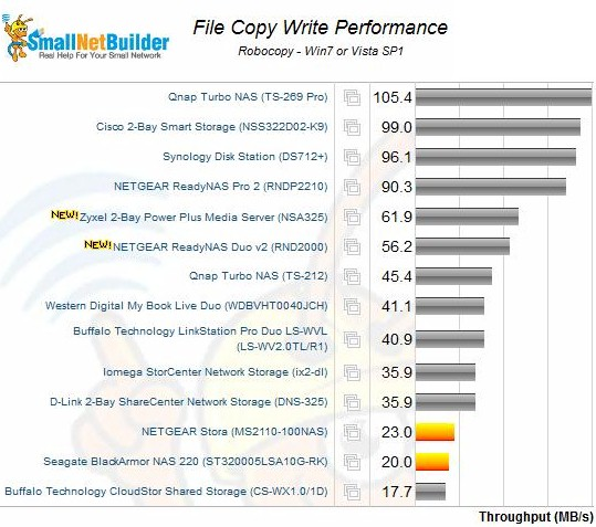 File Copy Write Performance - the Zyxel NSA325 was 1.72 times faster than the D-Link DNS-325