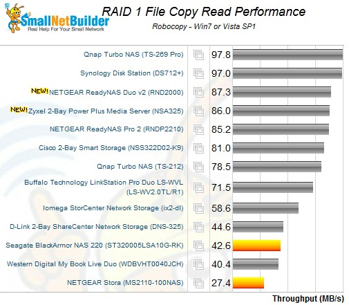 RAID 1 File Copy Read Performance