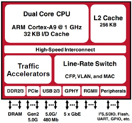 Broadcom 5G SoC block diagram