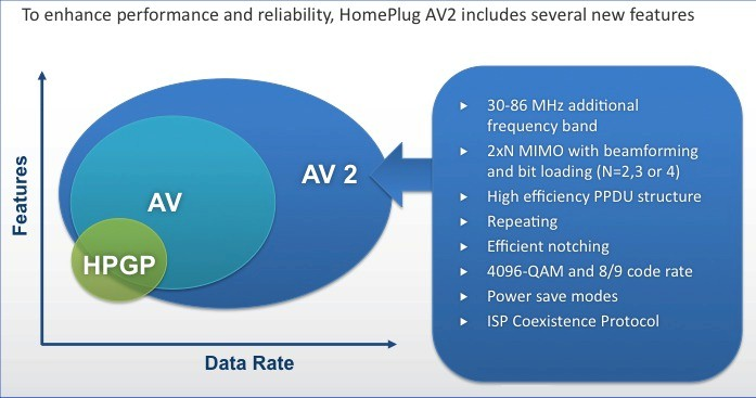HomePlug AV2 diagram