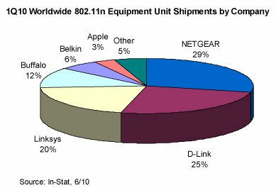 In-Stat 802.11n equipment shipments chart