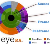 MetaGeek Eye P.A.