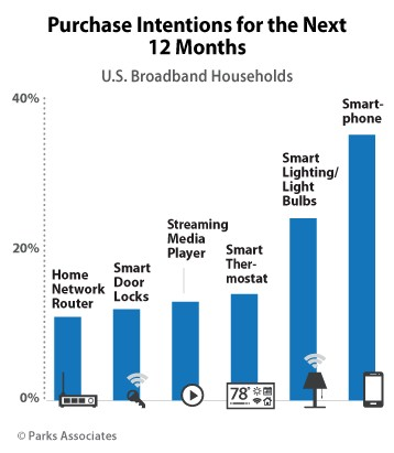 Parks Associates Smart Home Purchase Outlook