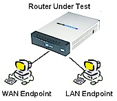 How We Test Routers