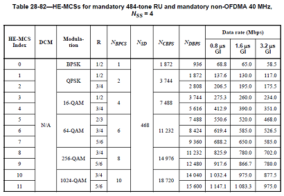 802.11ax MCS table - four streams, 40 MHz bandwidth